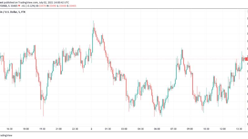 Bitcoin chart from TradingView.com