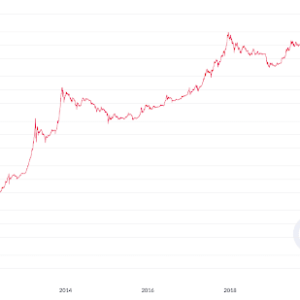 Bitcoin price in U.S. dollars since 2010, logarithmic scale. Source: CoinMetrics