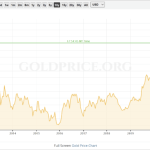 Chart 1.1. Gold Price Performance, 10-year time frame.