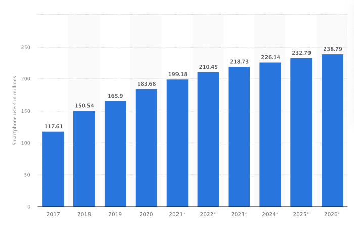 Number of smartphone users in Indonesia from 2017 to 2020 with forecasts until 2026. Source: Statista