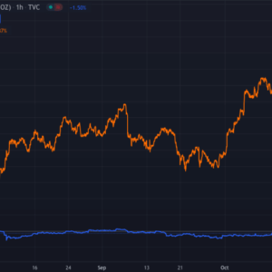 In three months, gold has decreased in value, while bitcoin has more than doubled. Source: TradingView.