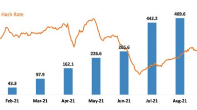 Monthly bitcoin production of Marathon Digital Holdings. Source