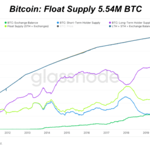 Bitcoin is at the lowest level of float supply in the last four years, since the price increased 21 times in just 12 months.