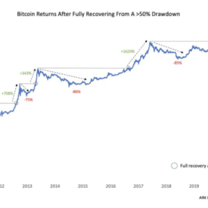 The bitcoin price is rebounding from a 56% price drawdown, post a 228% recovery. Historically what comes next is yet another massive recovery